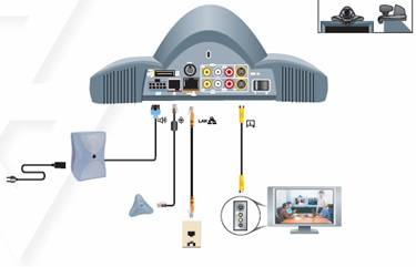 Think Interactive Videoconferencing / Polycom VSX Series Training